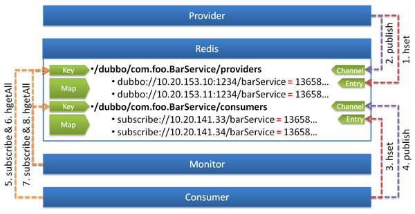/user-guide/images/dubbo-redis-registry.jpg